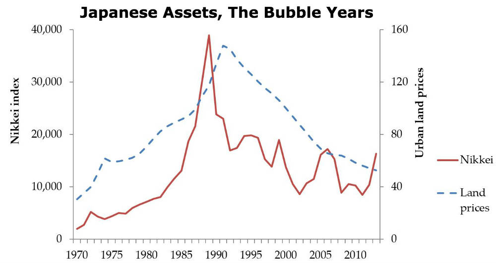 The Bubble in Japanese asset prices