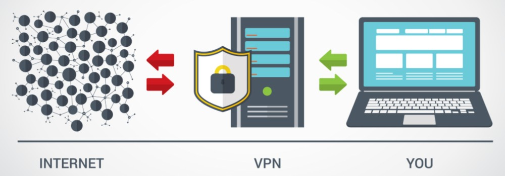 A VPN acts like a buffer or filter between you and the internet.