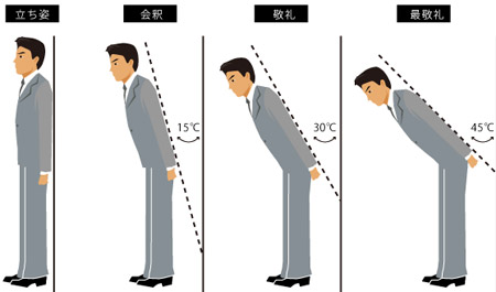 New to japan general japanese etiquette degrees of politeness m4hsunfo